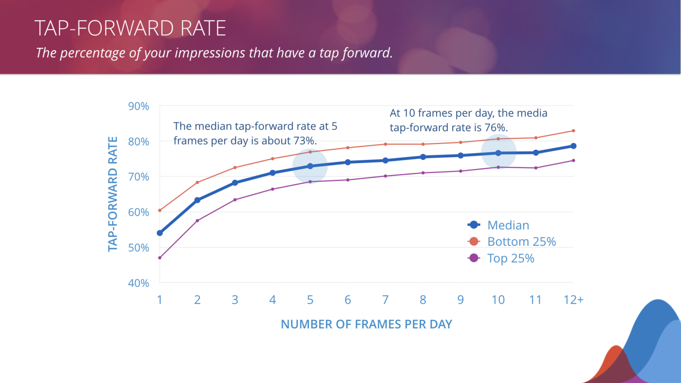 tap-forward rate benchmarks