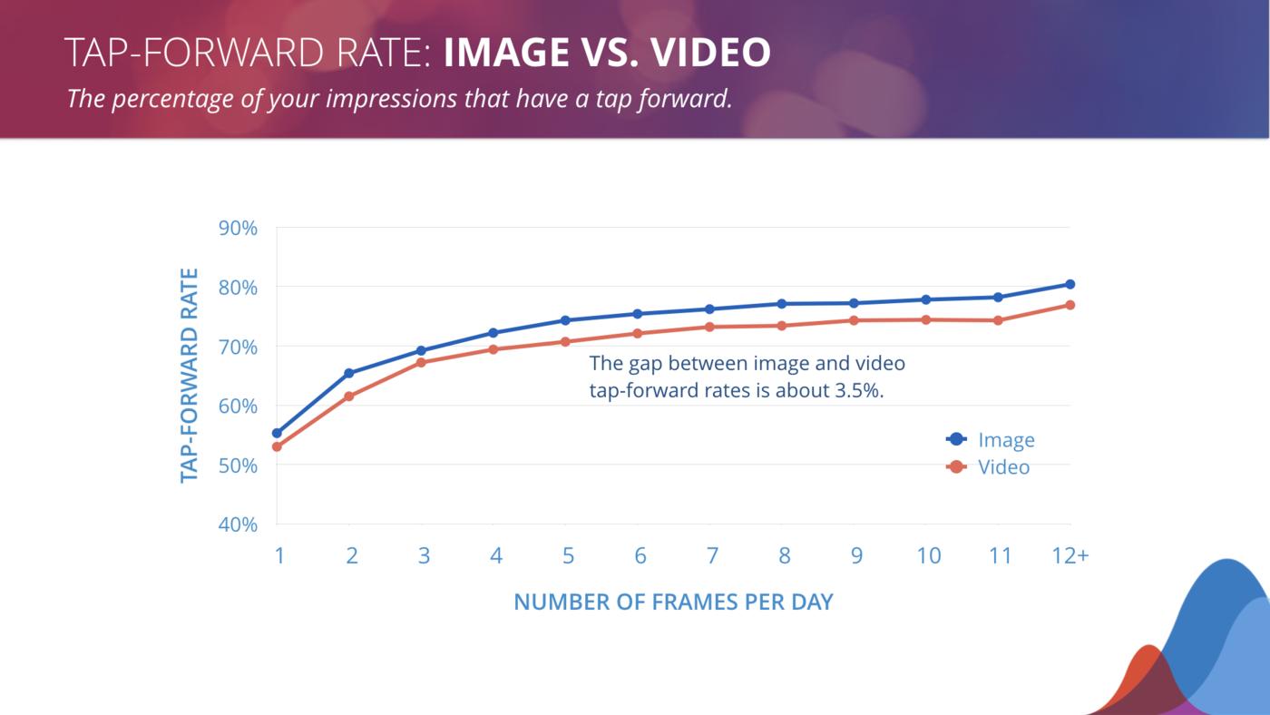 tap-forward for photo vs video