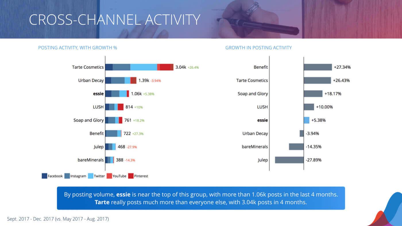 Social media competitive analysis | social media analysis, social.
