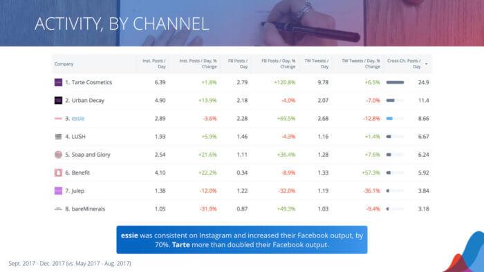 table of social media posting activity