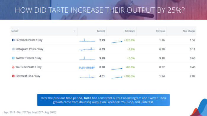 a breakdown of tarte's posting increase