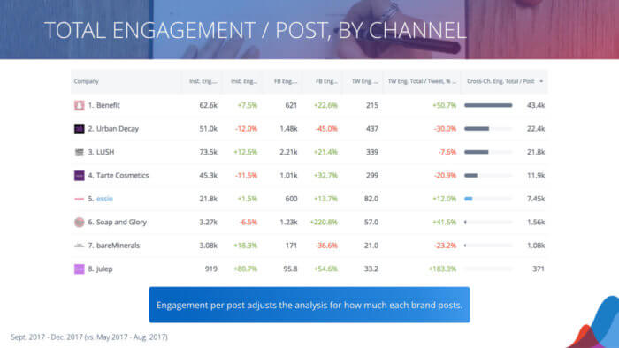 table of total engagement per post
