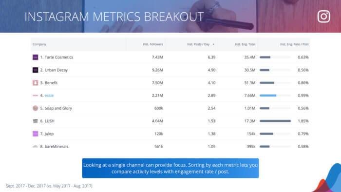 table of instagram metrics