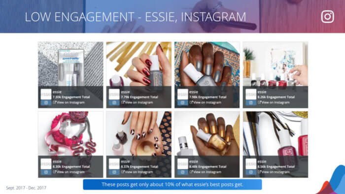 essie's 8 lowest engagement Instagram posts