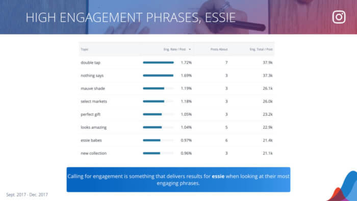 table of the most-engaging phrases used by essie