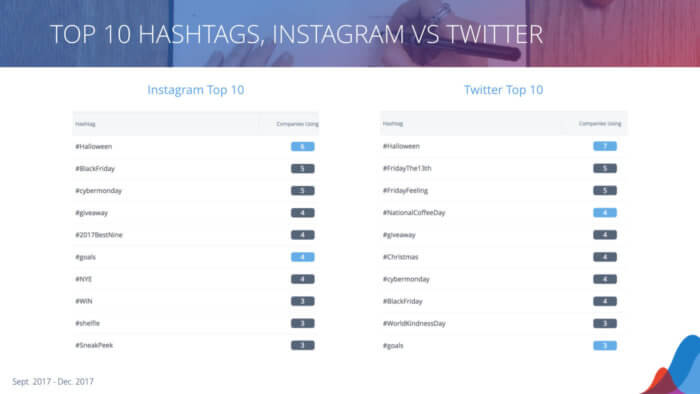twitter vs instagram on hashtags