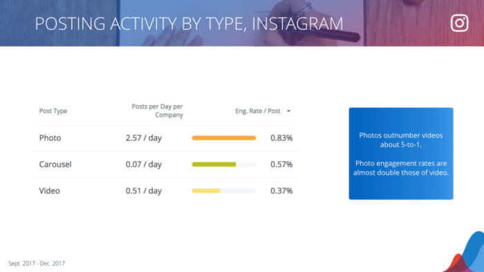 table showing instagram post breakdown