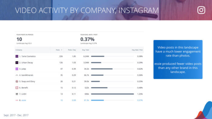 Breakdown by company of video posts on Instagram