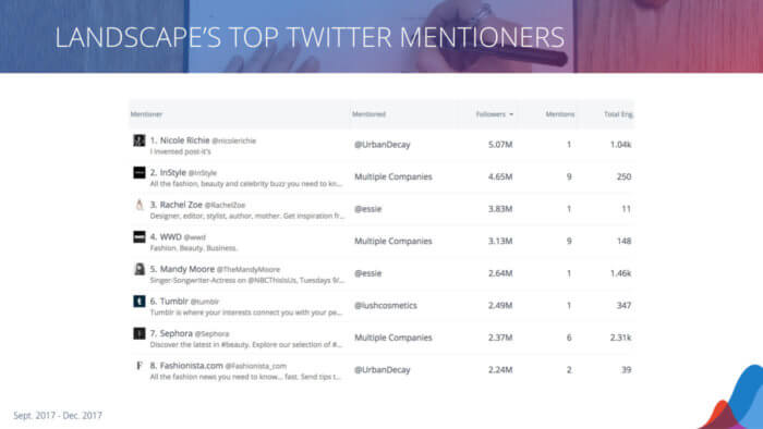 table of who is mentioned on twitter