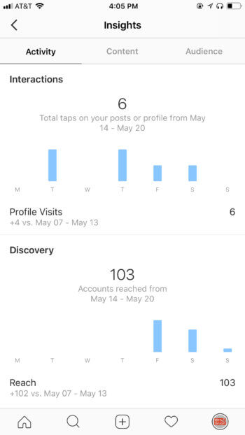 Instagram Insights features tons of social media analytics like interactions, profile visits, and reach.