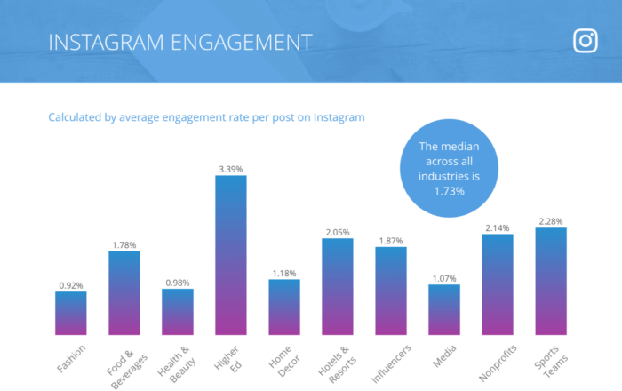 Bar graph of 2018 Instagram engagement with a median of 1.73%