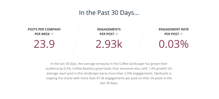 Social media analytics and benchmarks for coffee companies in the last 30 days