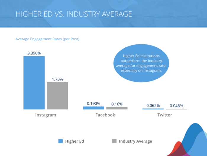 higher ed vs industry average for social engagement