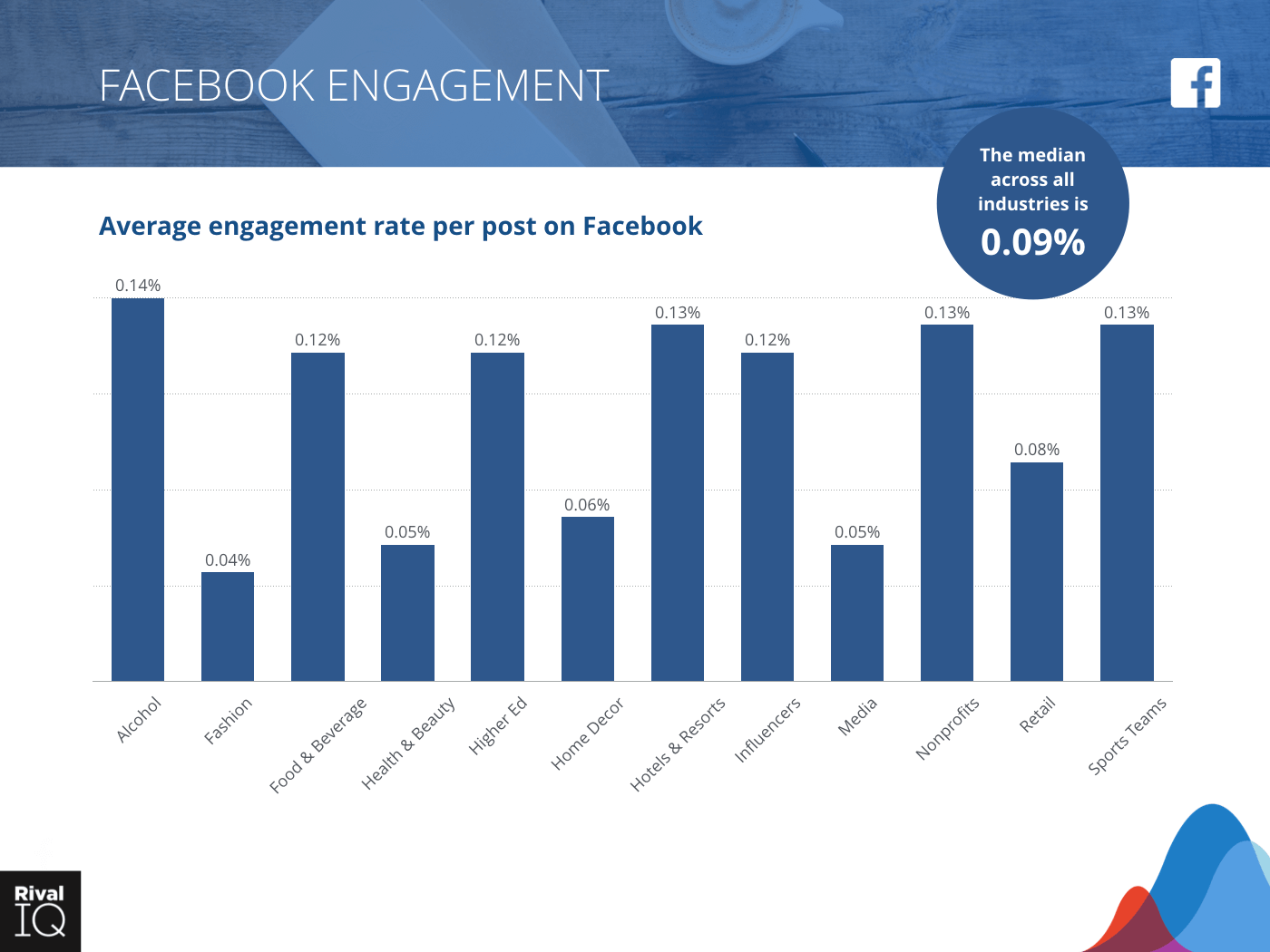 Bar graph of Facebook Engagement across all industries in this study with a median engagement rate of .09%