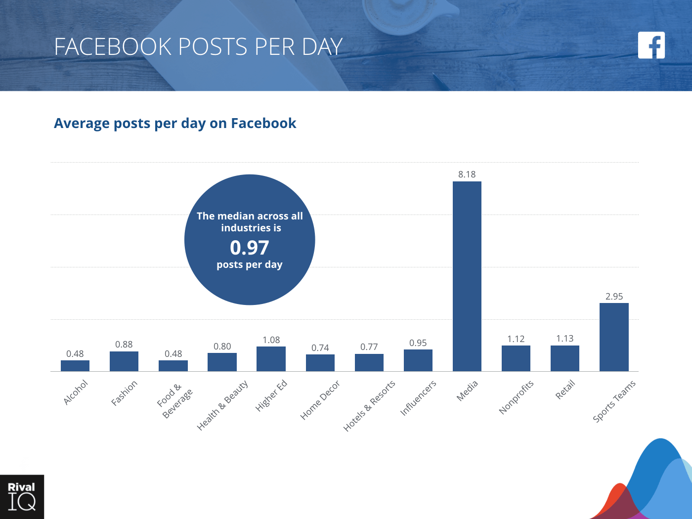 Bar graph of average Facebook posts per day, all industries with a median engagement rate of .97 posts per day