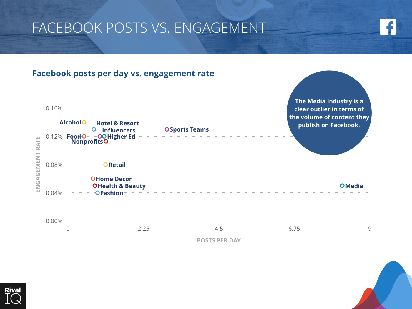 Scatter graph Facebook Posts per Day vs. Engagement Rate per Posts, All Industries