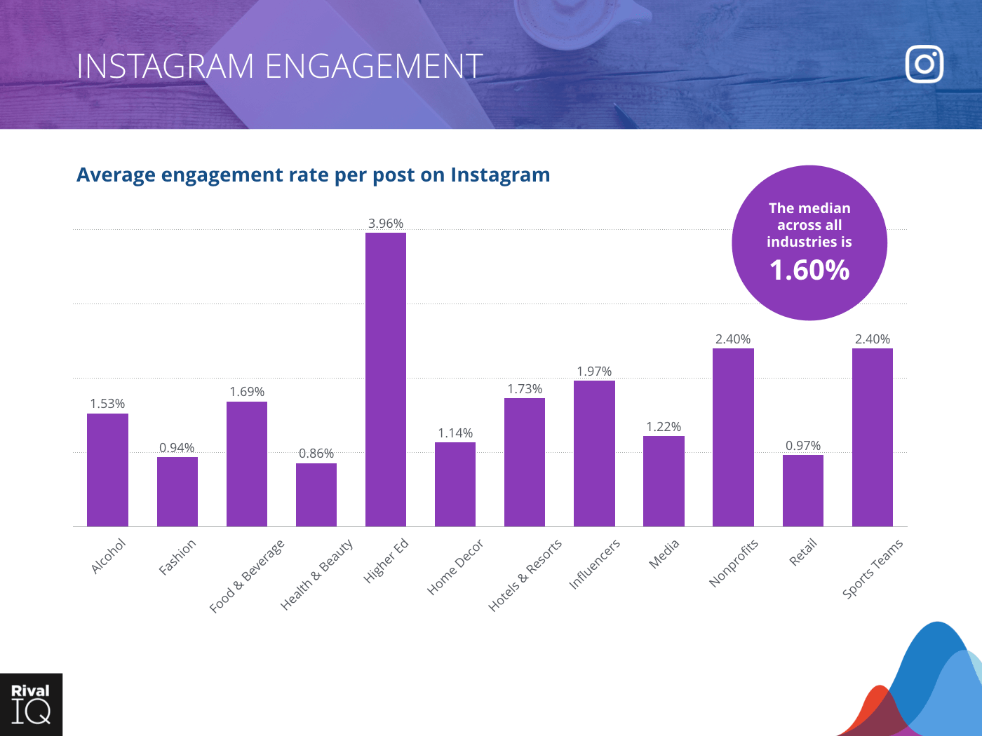 Bar graph for Instagram average engagement rate per post, all industries where the median is 1.6%
