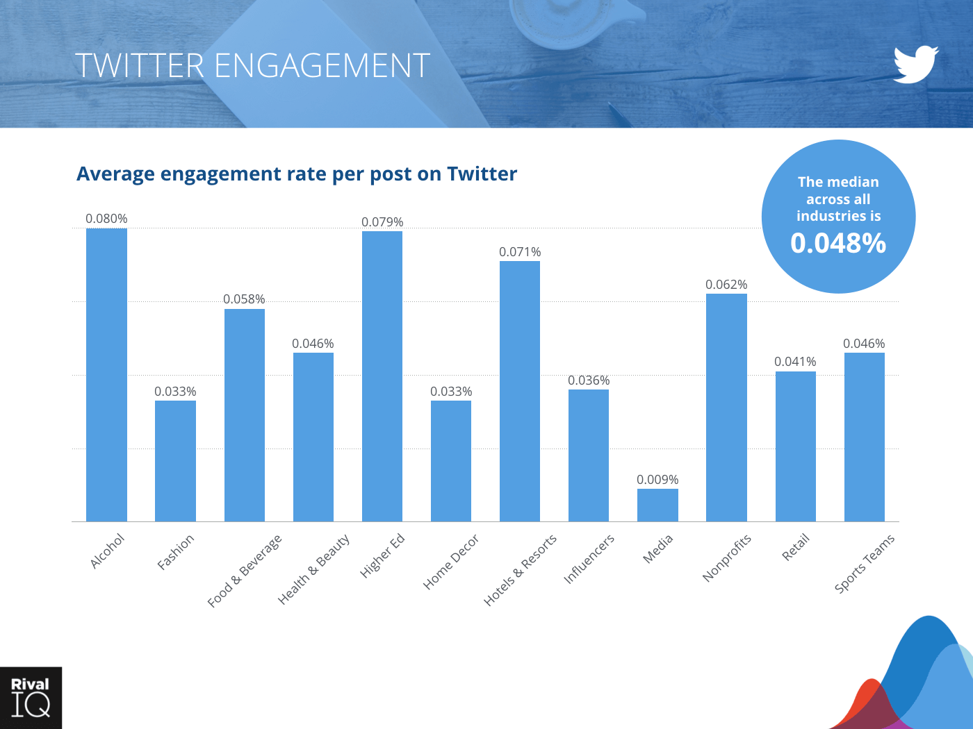Bar graph showing average engagement rate per post on Twitter across all industries, median is .048%