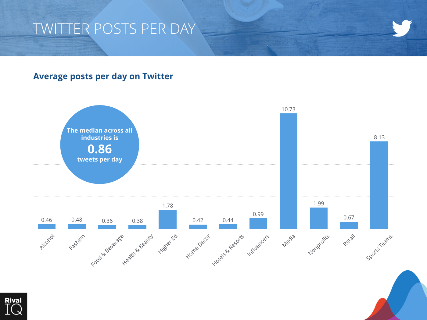 """Bar graph showing average count of post per day on Twitter across all industries, median is .86"