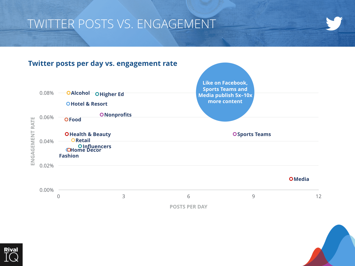 Bar graph of Twitter posts per day vs. engagement rate, all industries. Sports Teams and Media have 5-10x more content