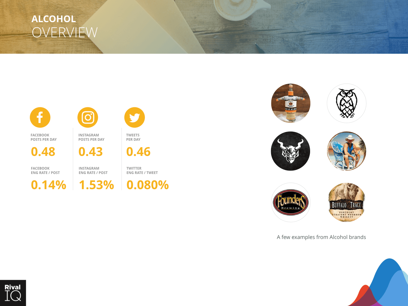 Alcohol Industry: Brand examples and average metrics, all channels