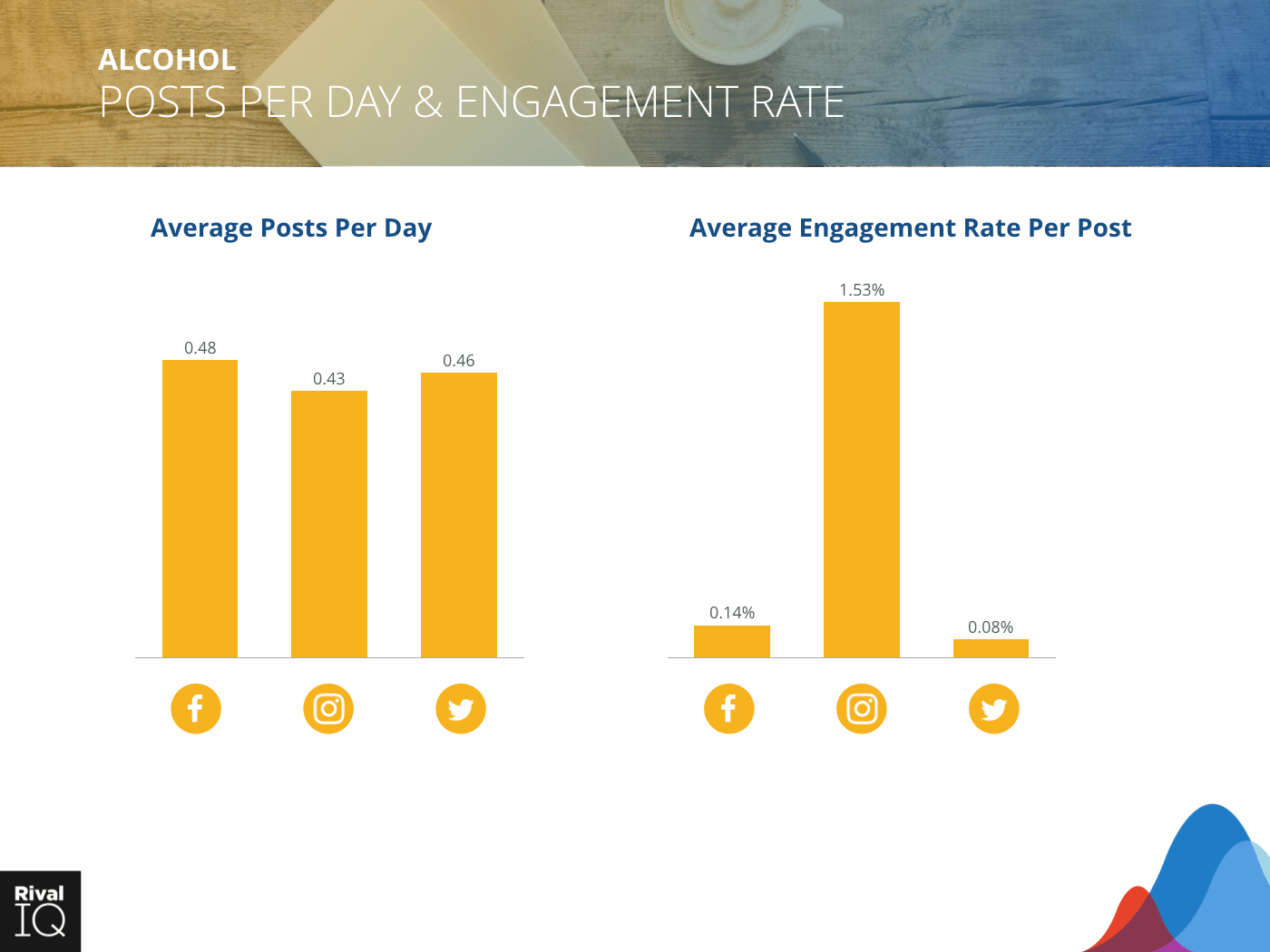 Alcohol Industry: Bar graph, average post per day and engagement rate, all channels.