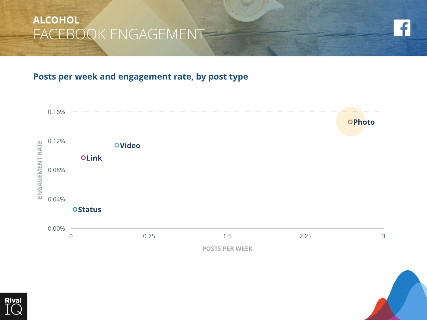 Alcohol Industry: scatter graph, average post per week by type and engagement rate on Facebook