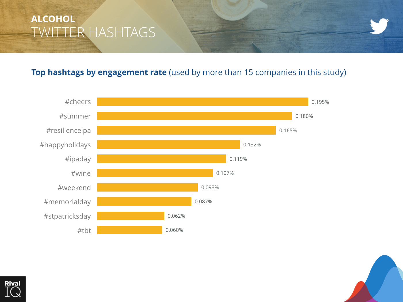 Alcohol Industry: bar graph, hashtags by engagement rate on Twitter