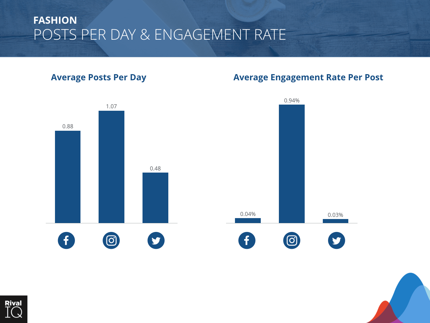 Fashion Industry: Bar graph, average post per day and engagement rate, all channels.