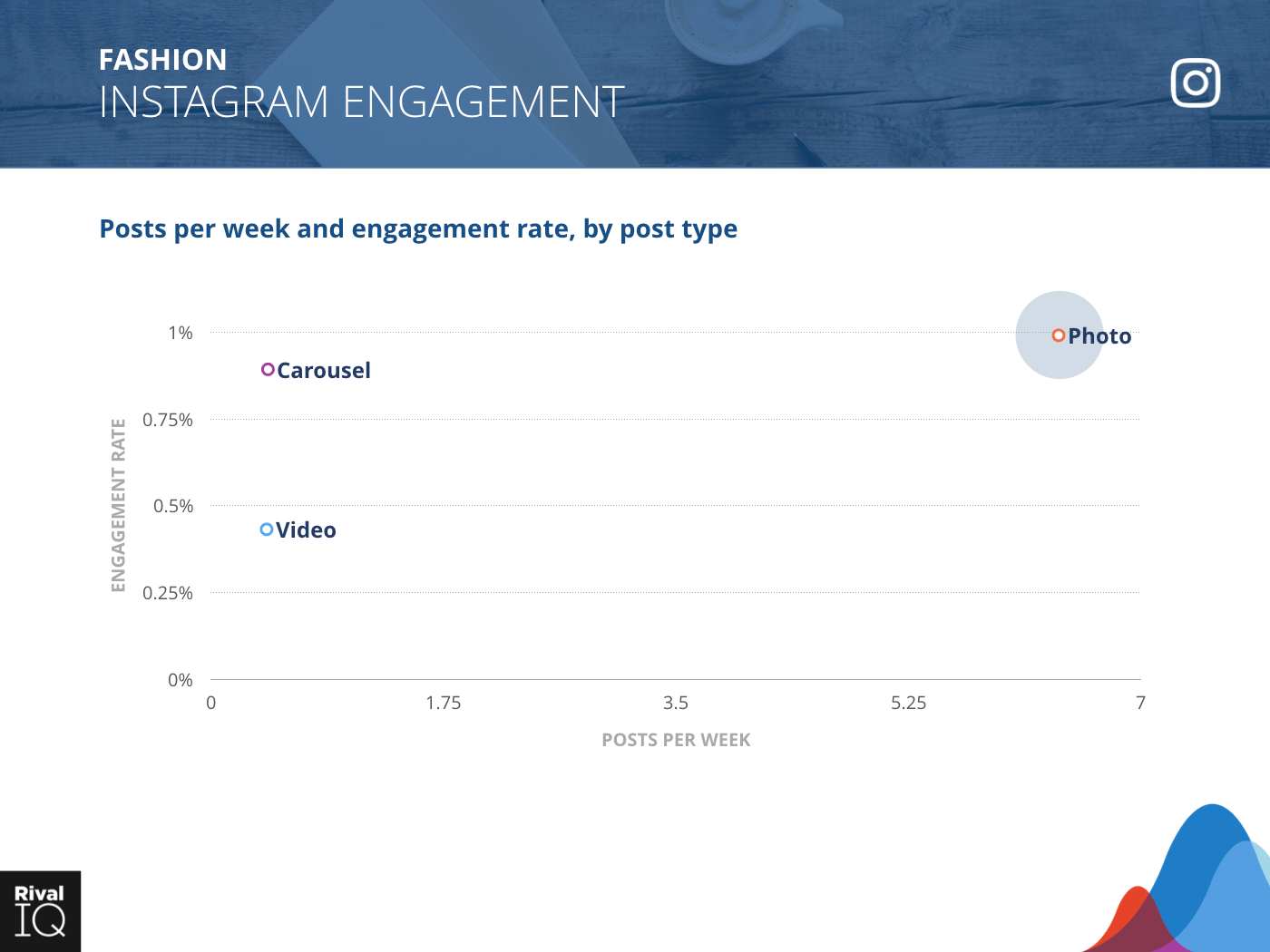 Fashion Industry: scatter graph, average post per week by type and engagement rate on Instagram