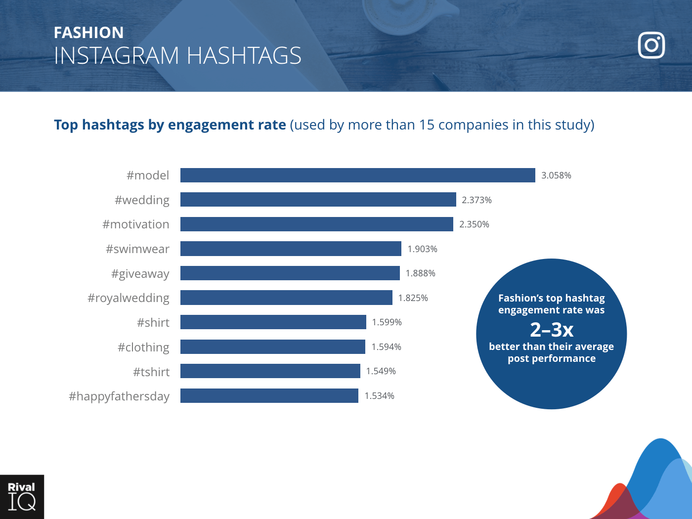 Fashion Industry: bar graph, top hashtags by engagement rate on Instagram
