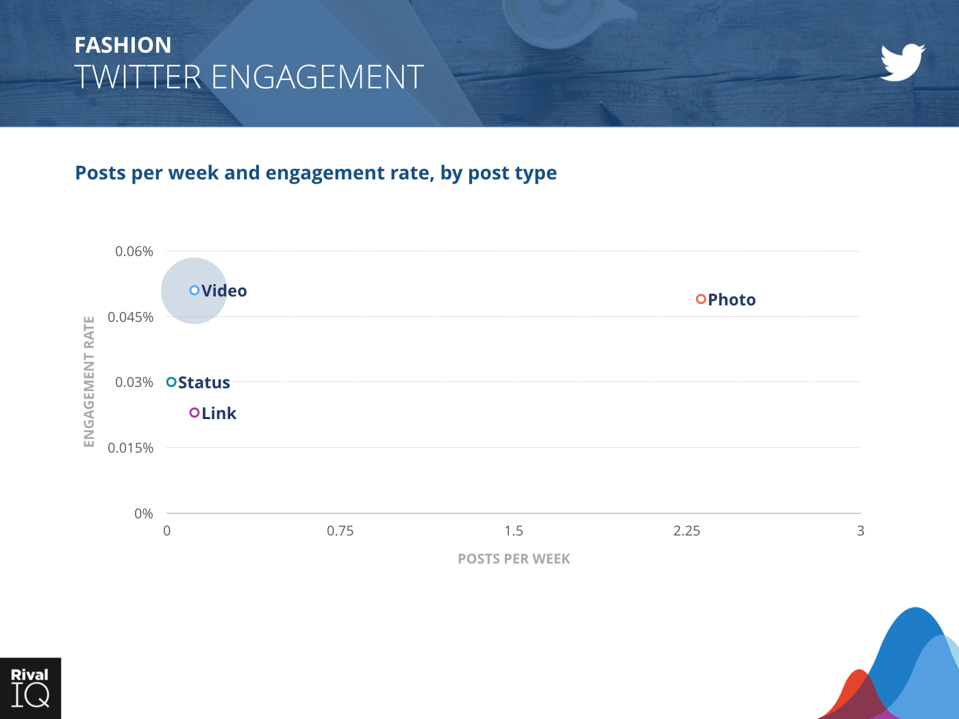 Fashion Industry: scatter graph, posts per week and engagement rate on Twitter by post type