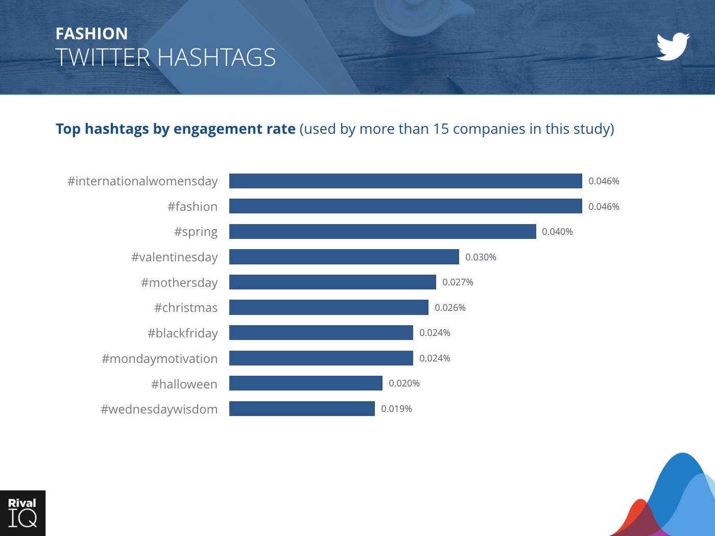 Fashion Industry: bar graph, hashtags by engagement rate on Twitter