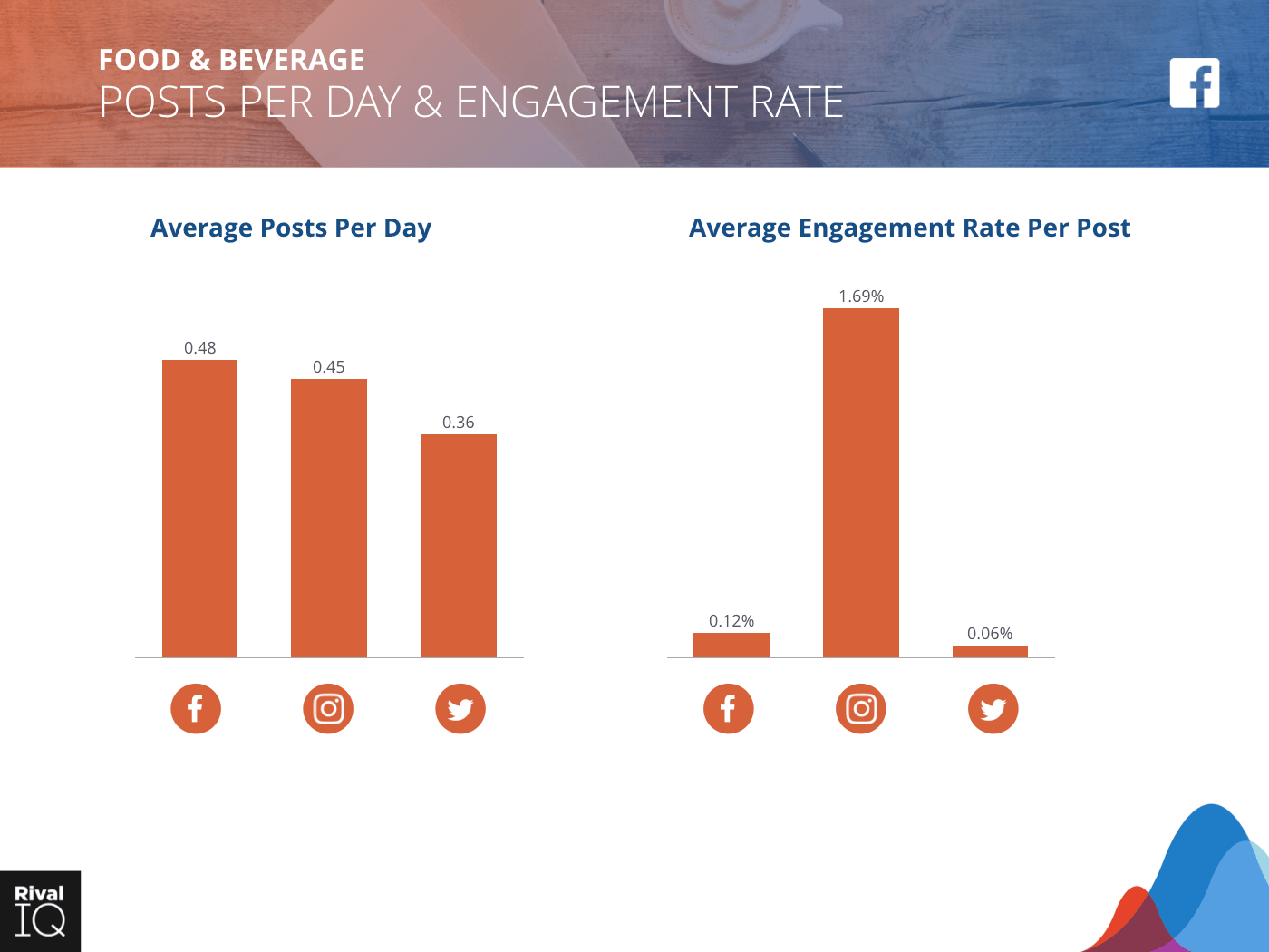 Food & Beverage Industry: Bar graph, average post per day and engagement rate, all channels.