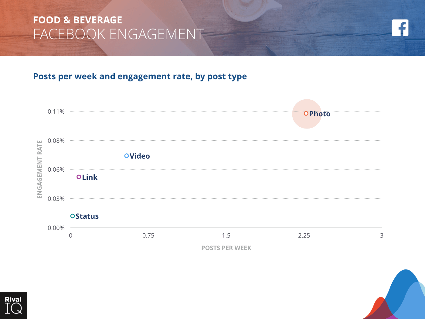 Food & Beverage Industry: scatter graph, average post per week by type and engagement rate on Facebook