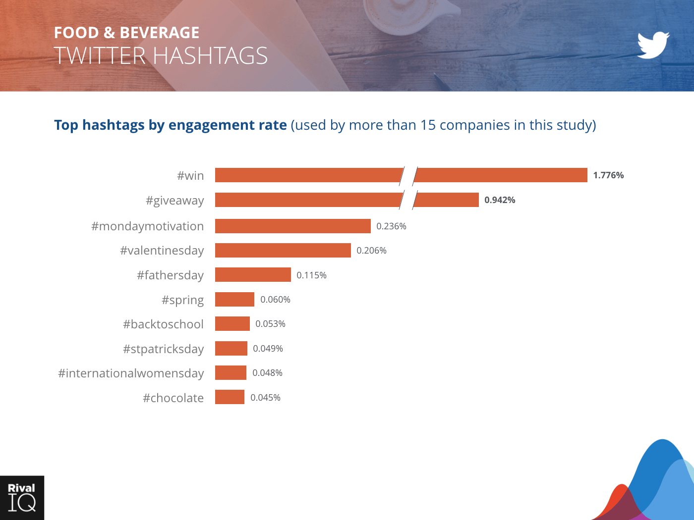 Food & Beverage Industry: bar graph, hashtags by engagement rate on Twitter