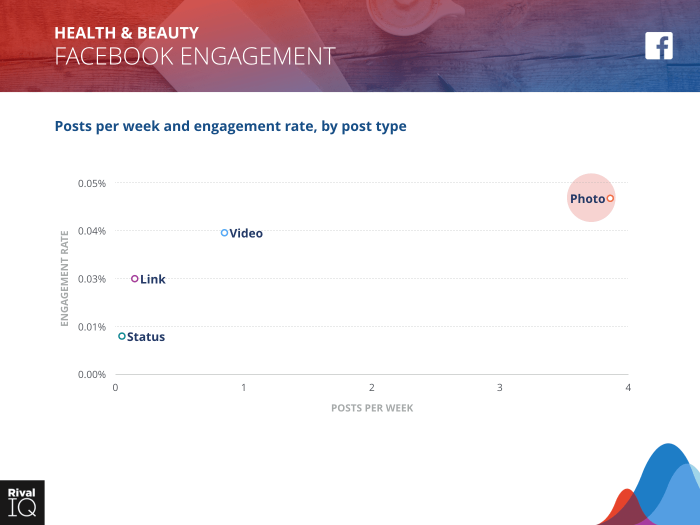Health & Beauty Industry: scatter graph, average post per week by type and engagement rate on Facebook