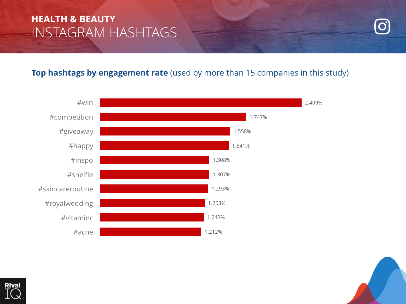 Health & Beauty Industry: bar graph, top hashtags by engagement rate on Instagram