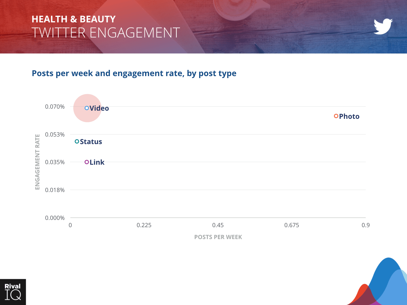 Health & Beauty Industry: scatter graph, posts per week and engagement rate on Twitter by post type