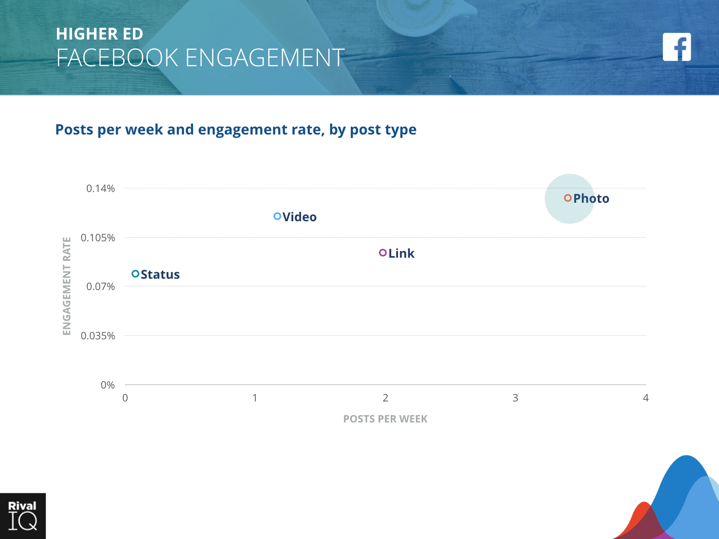 Higher Ed Industry: scatter graph, average post per week by type and engagement rate on Facebook