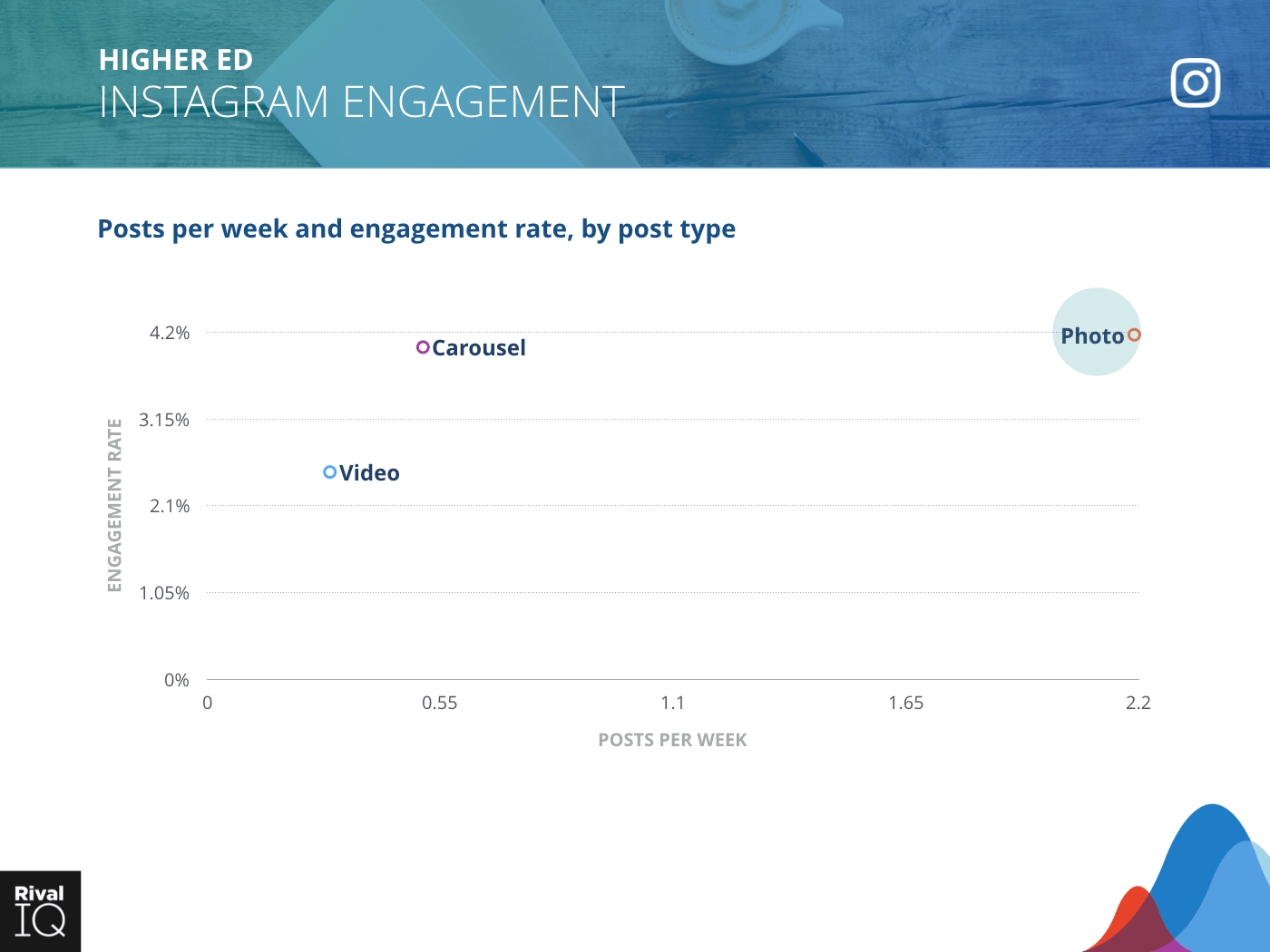 Higher Ed Industry: scatter graph, average post per week by type and engagement rate on Instagram