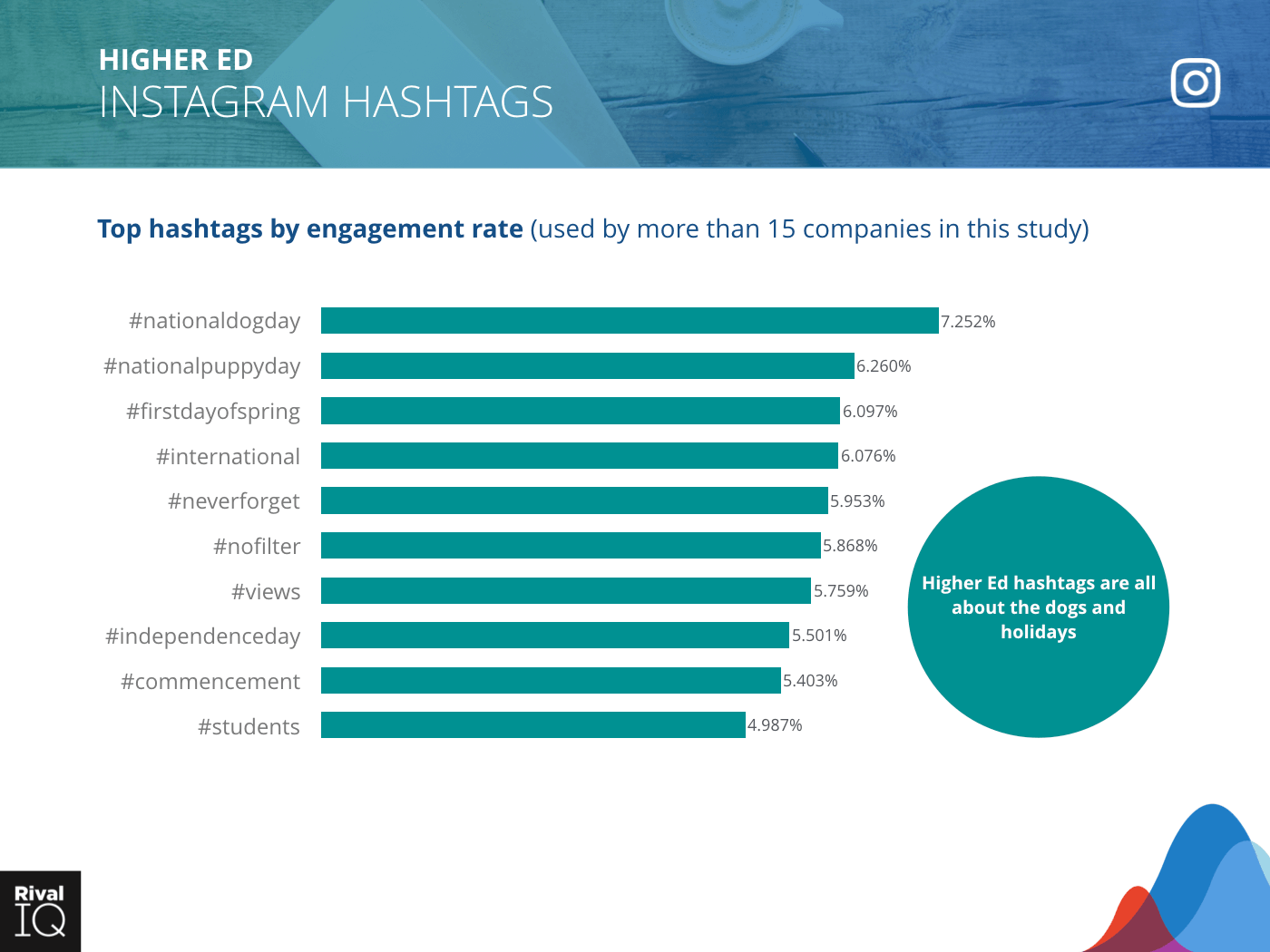 Higher Ed Industry: bar graph, top hashtags by engagement rate on Instagram