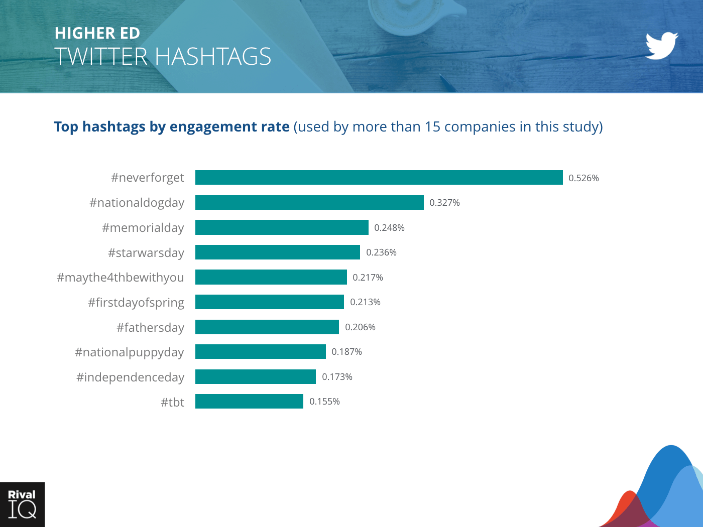 Higher Ed Industry: bar graph, hashtags by engagement rate on Twitter