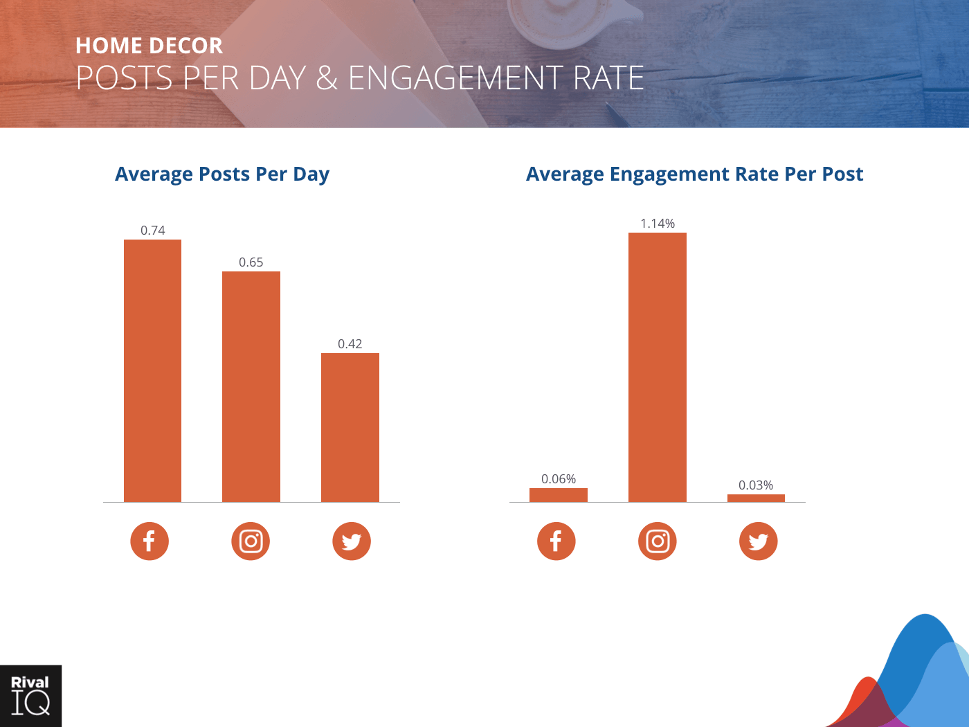 Home Decor Industry: bar graph, average post per day and engagement rate, all channels.