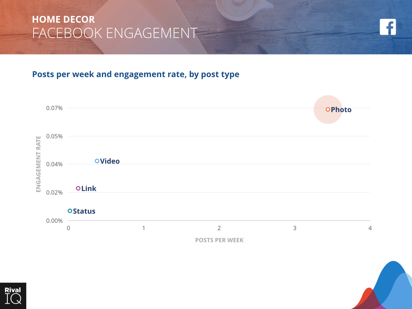 Home Decor Industry: scatter graph, average post per week by type and engagement rate on Facebook