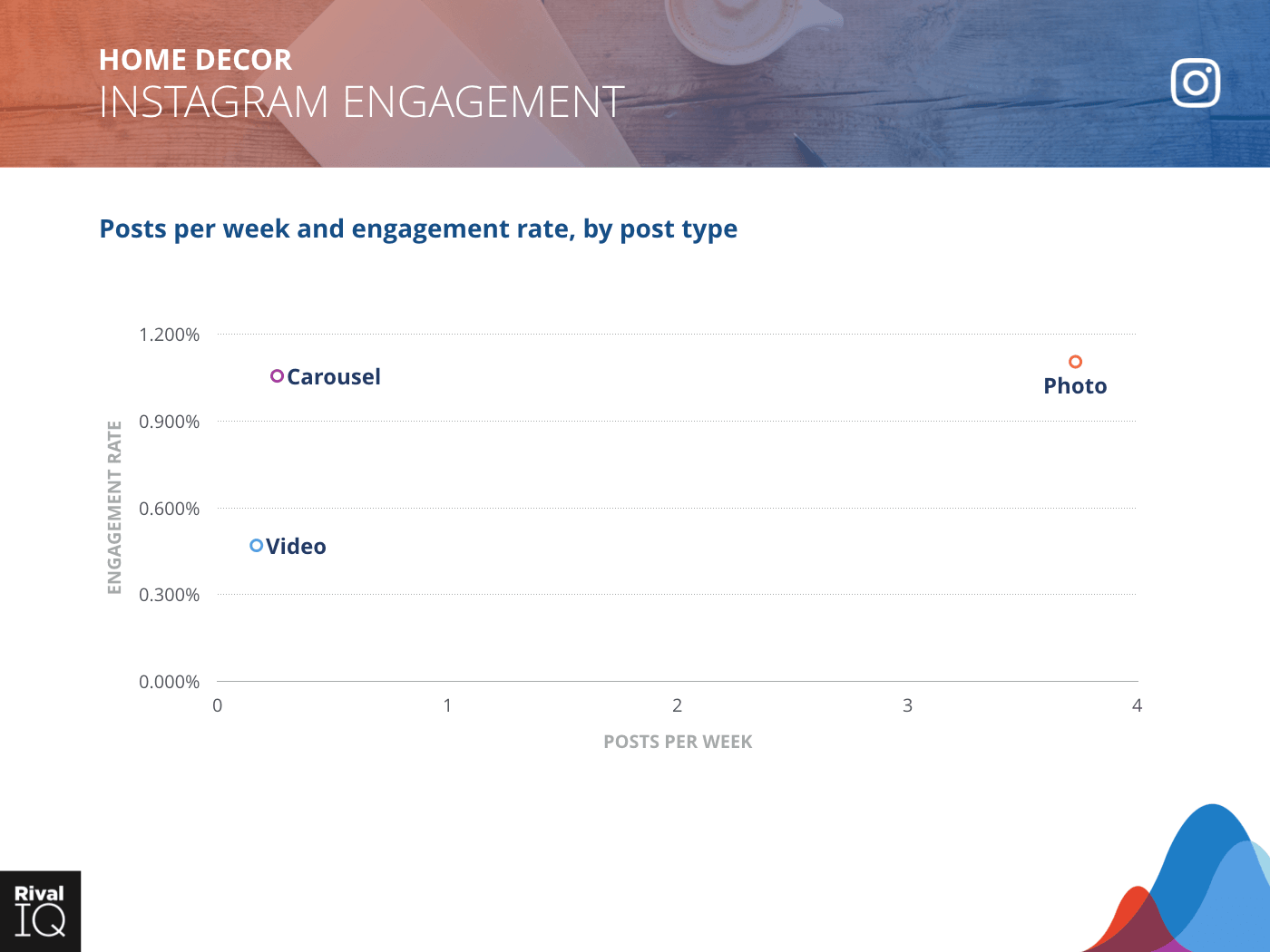 Home Decor Industry: scatter graph, average post per week by type and engagement rate on Instagram