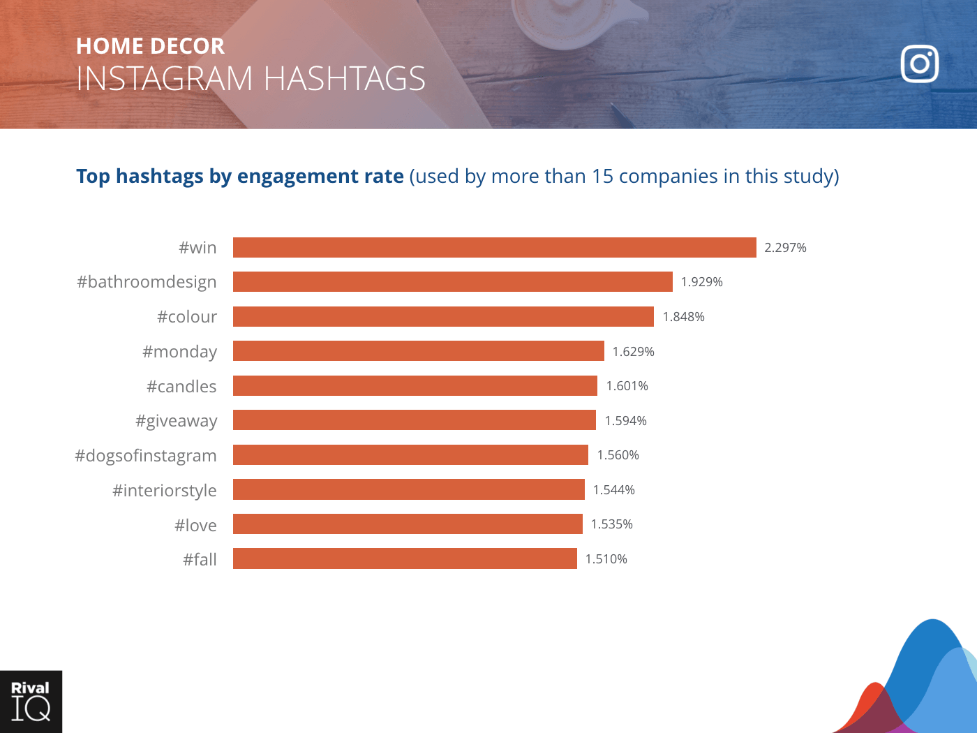 Home Decor Industry: bar graph, top hashtags by engagement rate on Instagram