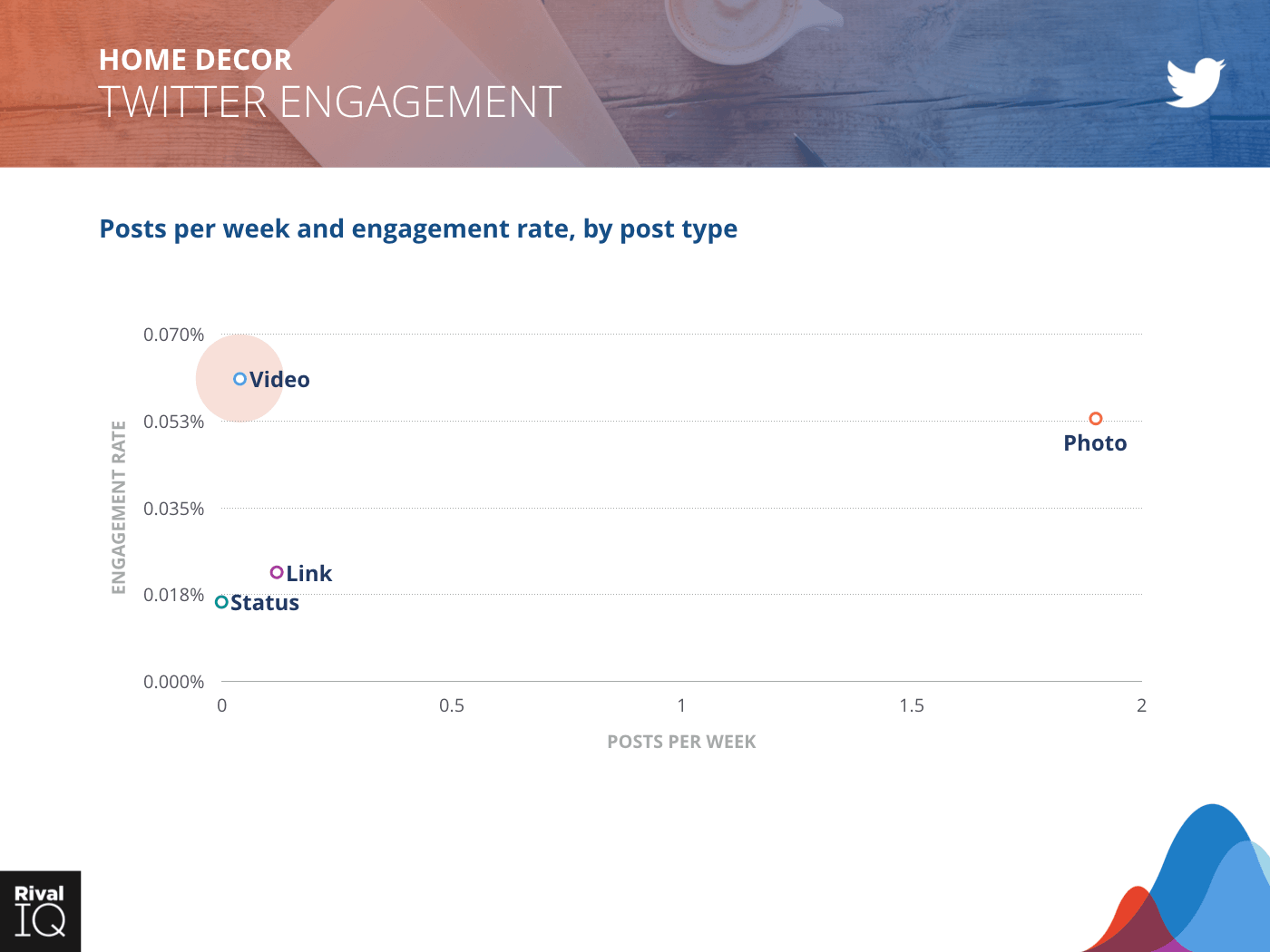 Home Decor Industry: scatter graph, posts per week and engagement rate on Twitter by post type
