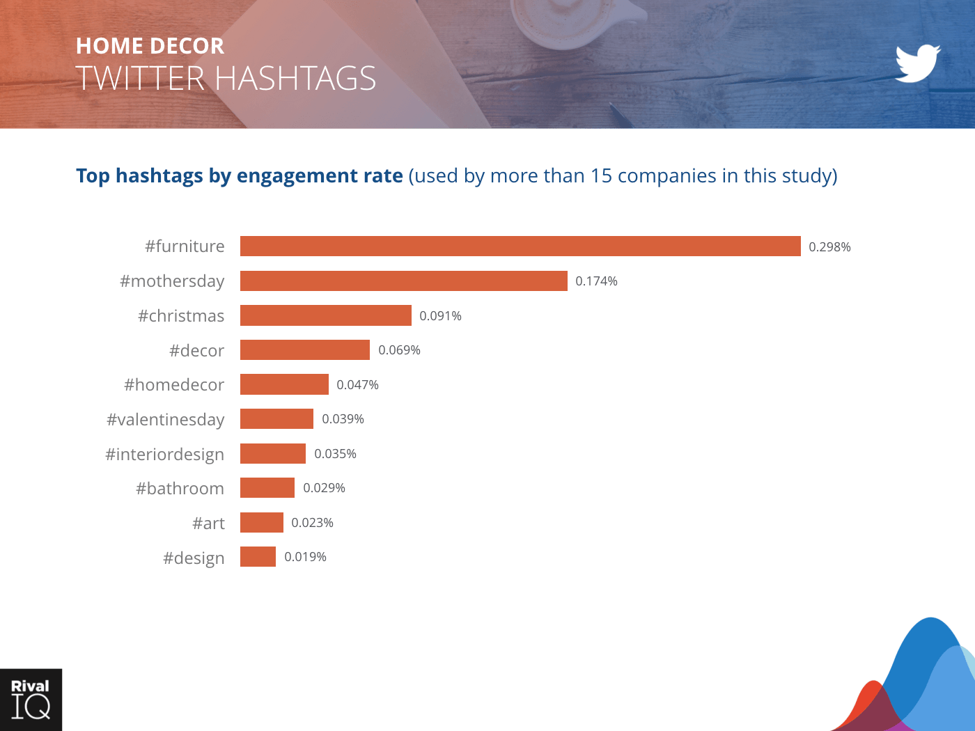 Home Decor Industry: bar graph, hashtags by engagement rate on Twitter