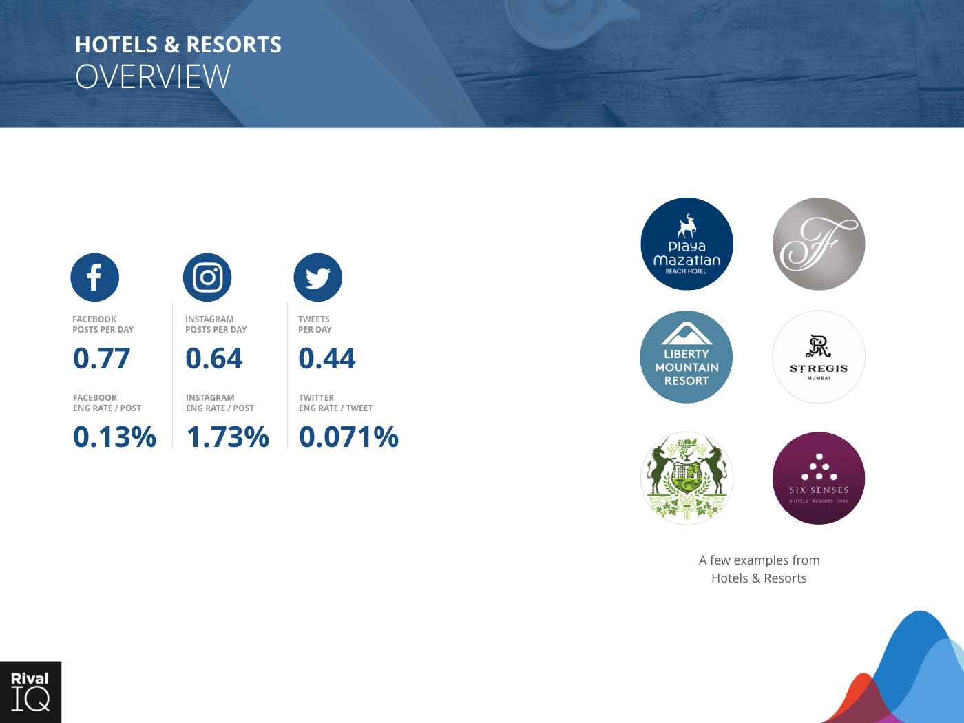 Hotels & Resorts Industry: brand examples and average metrics, all channels